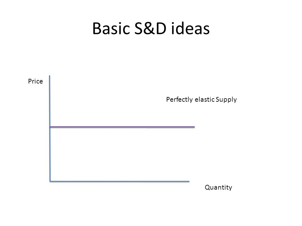 Basic S&D ideas Price Quantity Perfectly elastic Supply