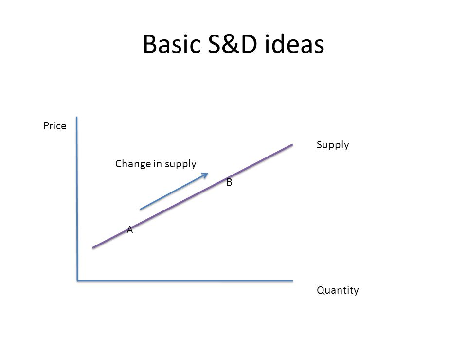 Basic S&D ideas Price Quantity Supply A B Change in supply
