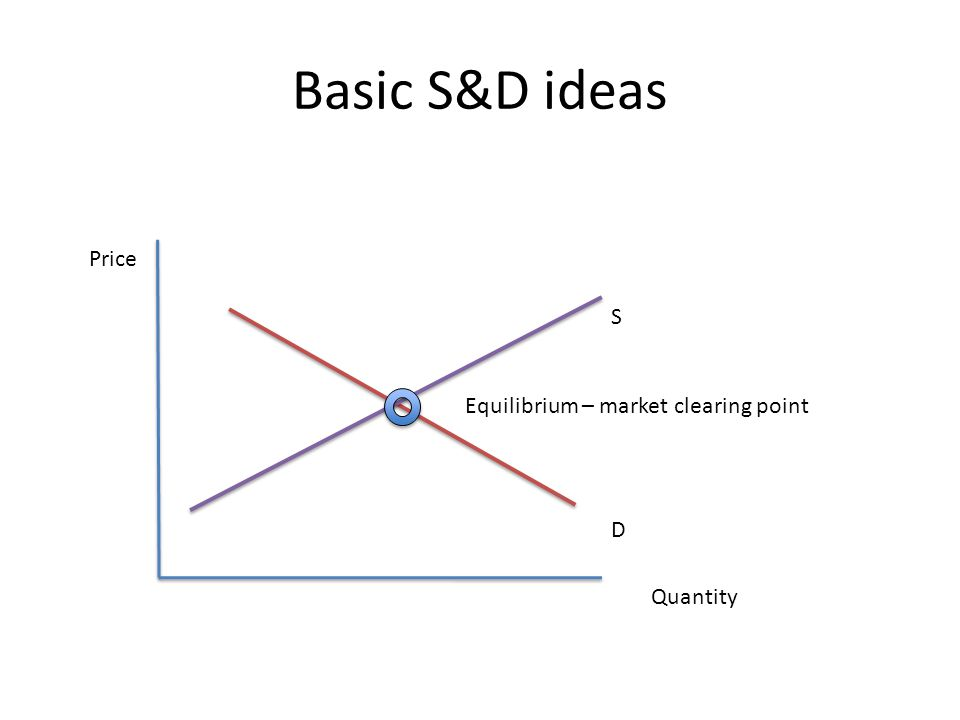 Basic S&D ideas Price Quantity D S Equilibrium – market clearing point