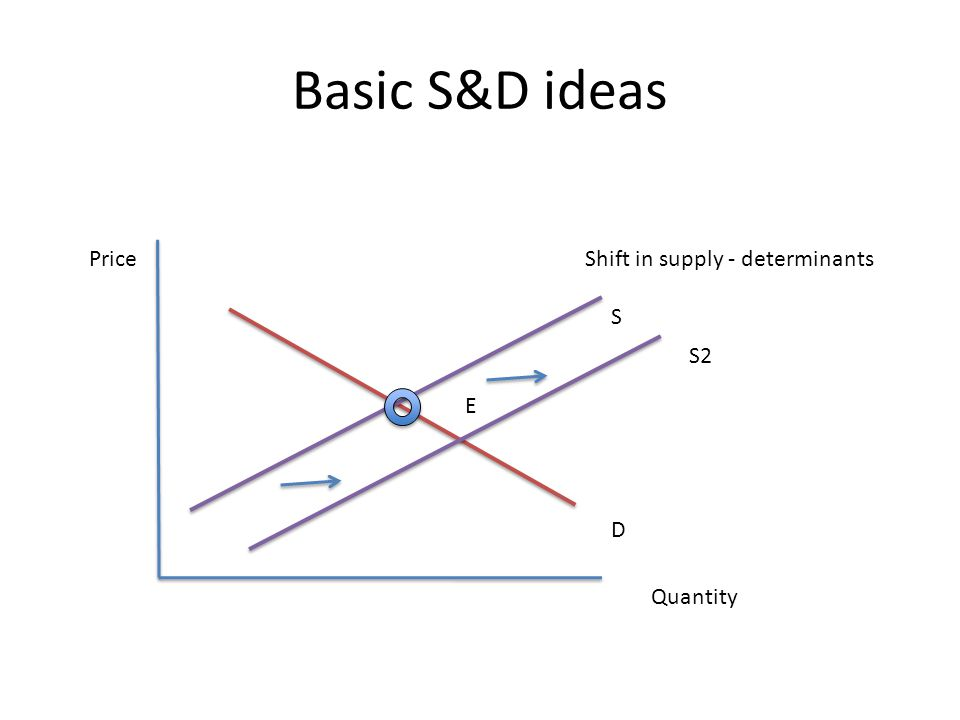 Basic S&D ideas Price Quantity D S E S2 Shift in supply - determinants