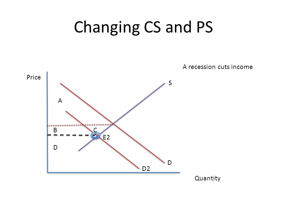 Changing CS and PS Price Quantity S D A recession cuts income D2 E2 A B C D