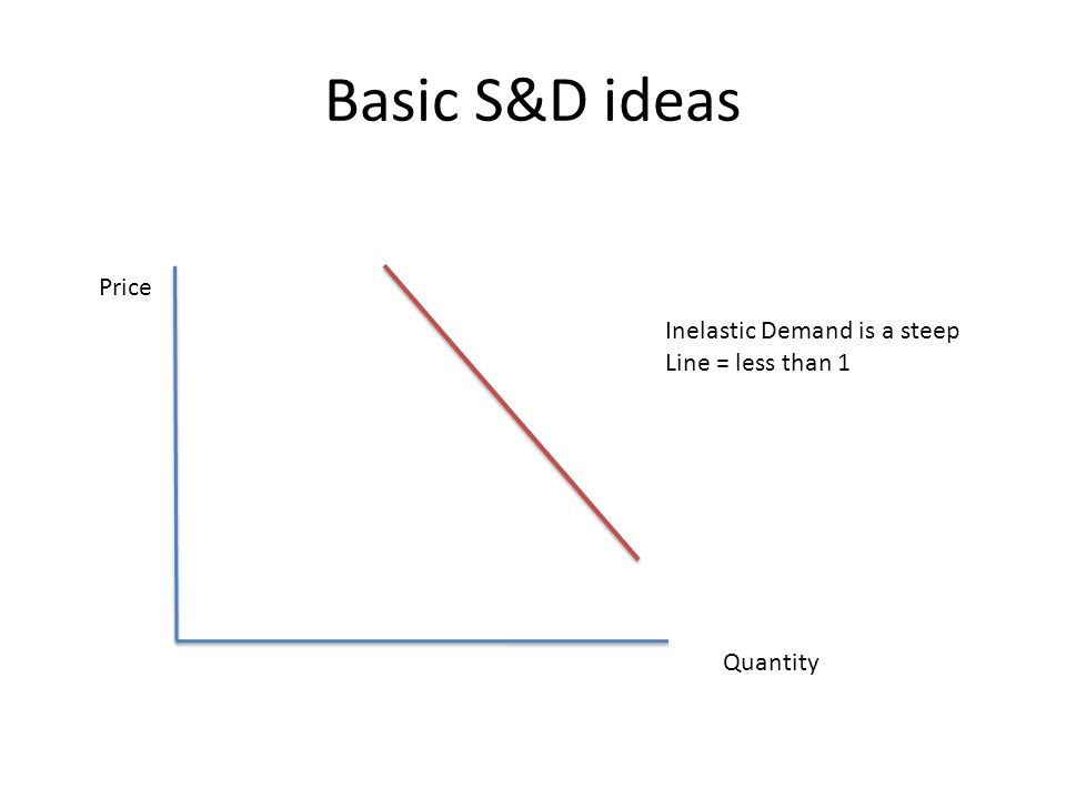 Basic S&D ideas Price Quantity Inelastic Demand is a steep Line = less than 1
