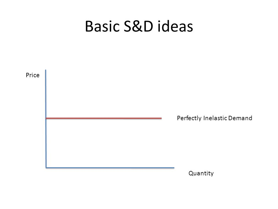 Basic S&D ideas Price Quantity Perfectly Inelastic Demand