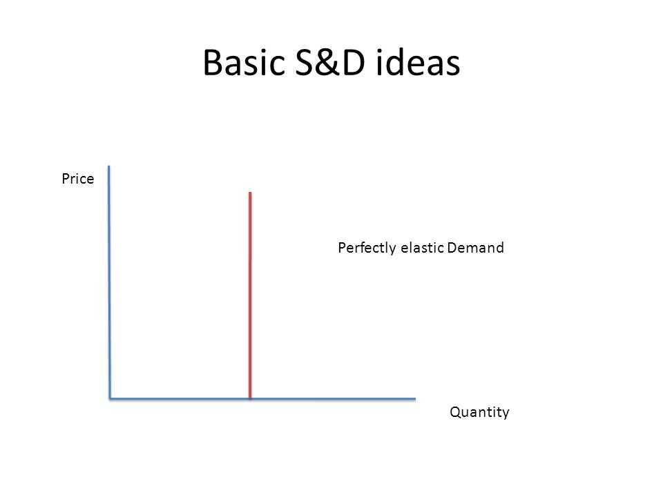 Basic S&D ideas Price Quantity Perfectly elastic Demand