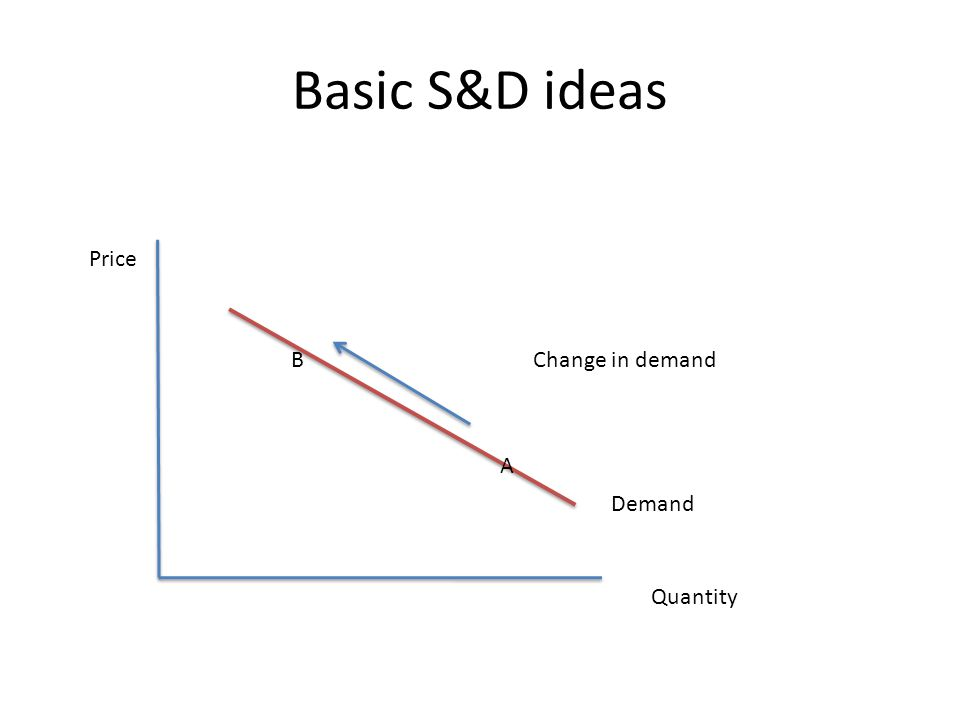 Basic S&D ideas Price Quantity Demand A BChange in demand
