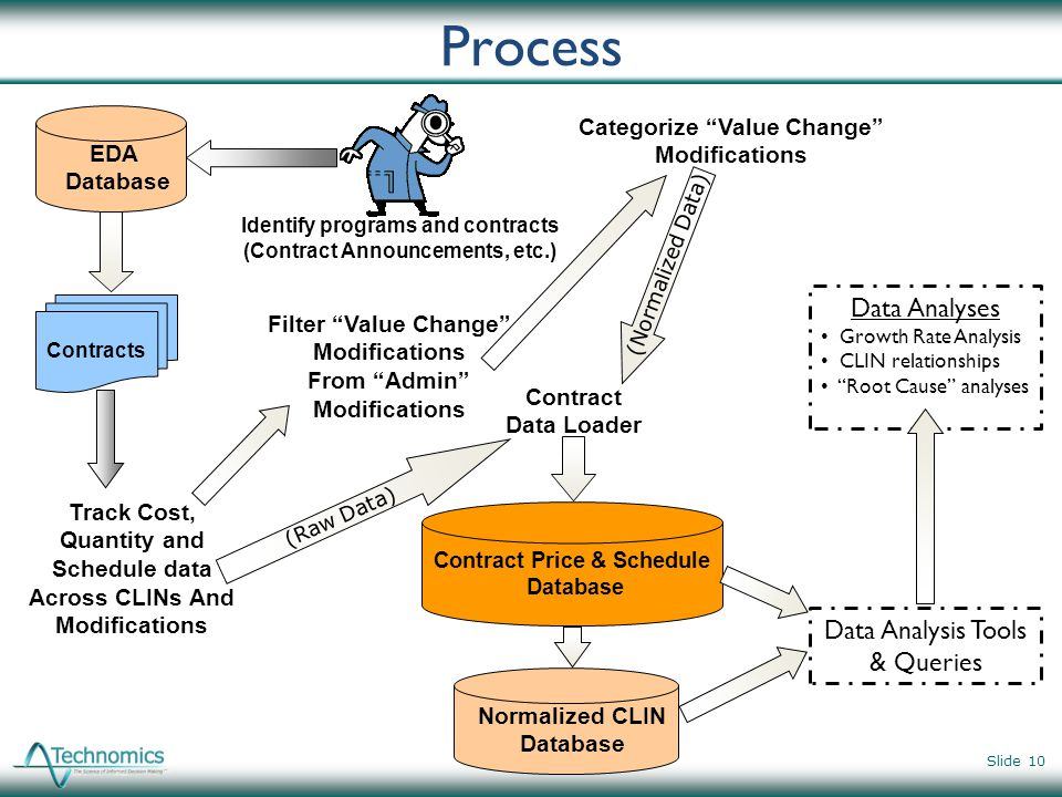 Process Contracts EDA Database Contract Price & Schedule Database Track Cost, Quantity and Schedule data Across CLINs And Modifications Filter Value C