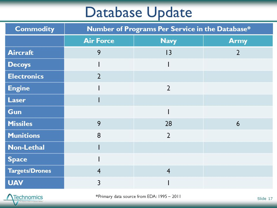 Database Update Slide 17 CommodityNumber of Programs Per Service in the Database* Aircraft Decoys Electronics Engine Laser Gun Missiles Munitions Non-