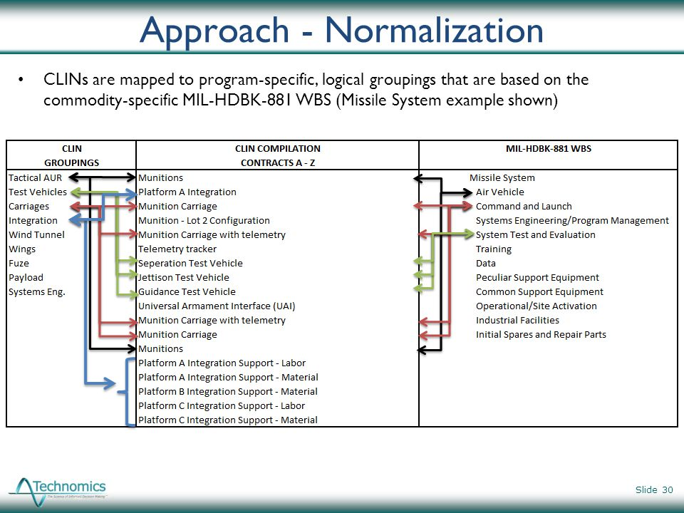 Approach - Normalization CLINs are mapped to program-specific, logical groupings that are based on the commodity-specific MIL-HDBK-881 WBS (Missile Sy