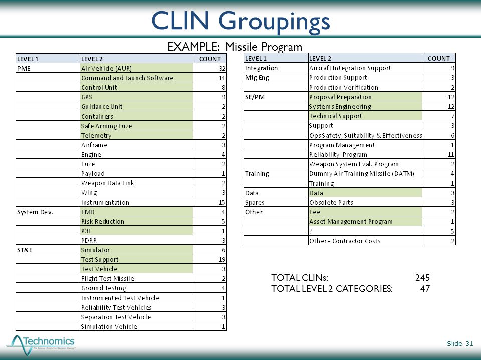 CLIN Groupings Slide 31 EXAMPLE: Missile Program TOTAL CLINs: 245 TOTAL LEVEL 2 CATEGORIES: 47