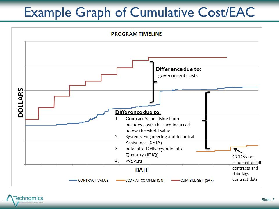 Example Graph of Cumulative Cost/EAC Slide 7 Difference due to: government costs Difference due to: 1.Contract Value (Blue Line) includes costs that a