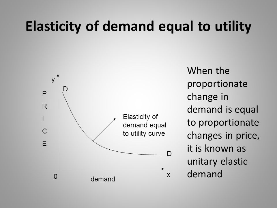 Relatively inelastic demand Relatively inelastic demand curve X O Y demand D D PRICEPRICE When the proportionate change in demand is less than the proportionate changes in price, it is known as relatively inelastic demand