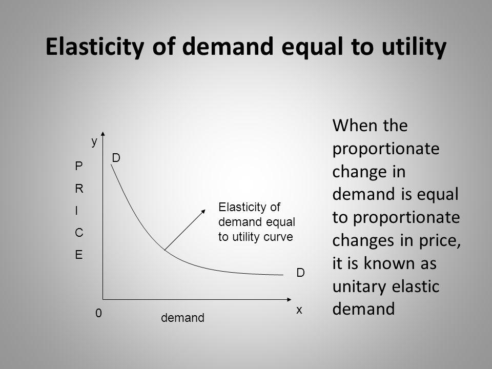 Types of Cross Elasticity of Demand Cross Elasticity of Demand Equal to Unity or One Cross Elasticity of Demand Greater than Unity or one Cross Elasticity of demand less than unity or one