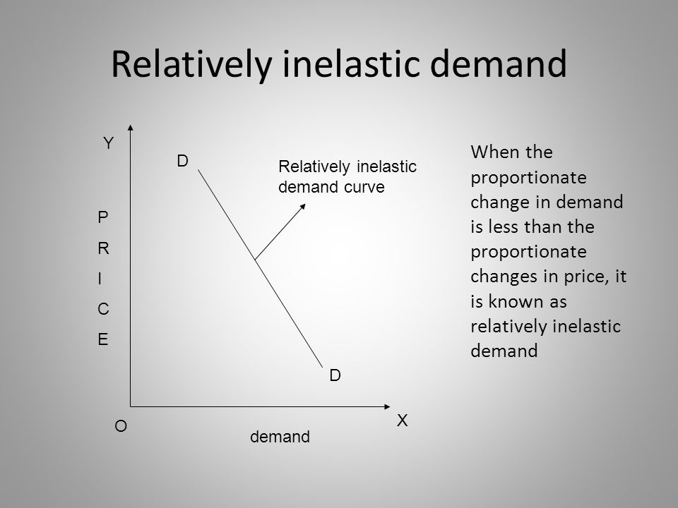 Relatively inelastic demand Relatively inelastic demand curve X O Y demand D D PRICEPRICE When the proportionate change in demand is less than the pro