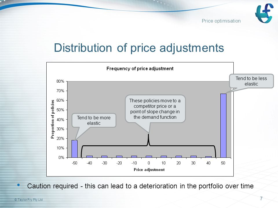 © Taylor Fry Pty Ltd 7 Distribution of price adjustments Caution required - this can lead to a deterioration in the portfolio over time Tend to be less elastic These policies move to a competitor price or a point of slope change in the demand function Tend to be more elastic Price optimisation