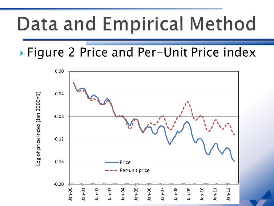 Figure 2 Price and Per-Unit Price index