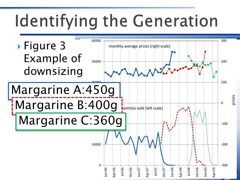 Figure 3 Example of downsizing Margarine A:450g Margarine B:400g Margarine C:360g