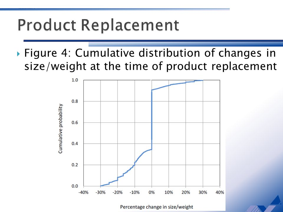 Figure 4: Cumulative distribution of changes in size/weight at the time of product replacement