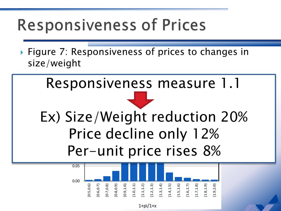 Figure 7: Responsiveness of prices to changes in size/weight Responsiveness measure 1.1 Ex) Size/Weight reduction 20% Price decline only 12% Per-unit price rises 8% Responsiveness measure 1.1 Ex) Size/Weight reduction 20% Price decline only 12% Per-unit price rises 8%
