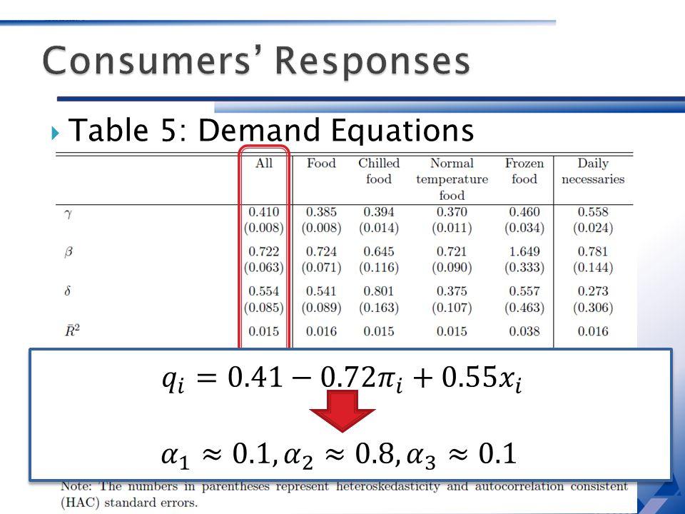 Table 5: Demand Equations