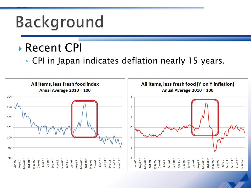 Recent CPI CPI in Japan indicates deflation nearly 15 years. Feb. 2013 99.2 Feb. 2013 99.2