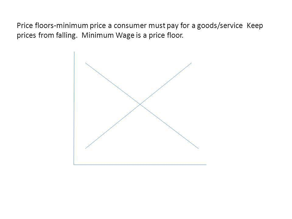 Price floors-minimum price a consumer must pay for a goods/service Keep prices from falling. Minimum Wage is a price floor.
