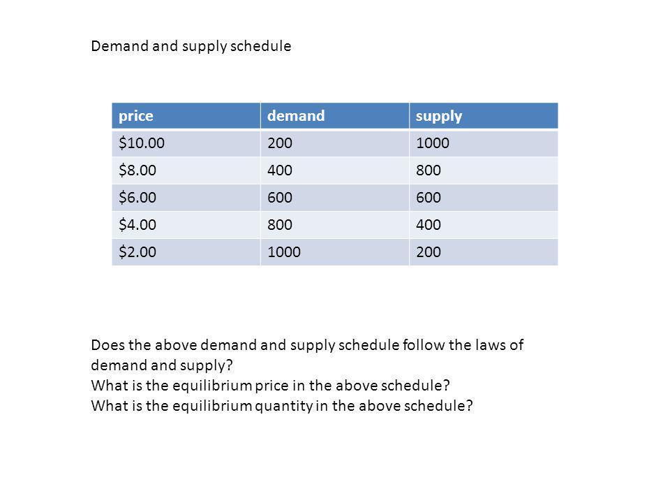 pricedemandsupply $10.002001000 $8.00400800 $6.00600 $4.00800400 $2.001000200 Demand and supply schedule Does the above demand and supply schedule fol
