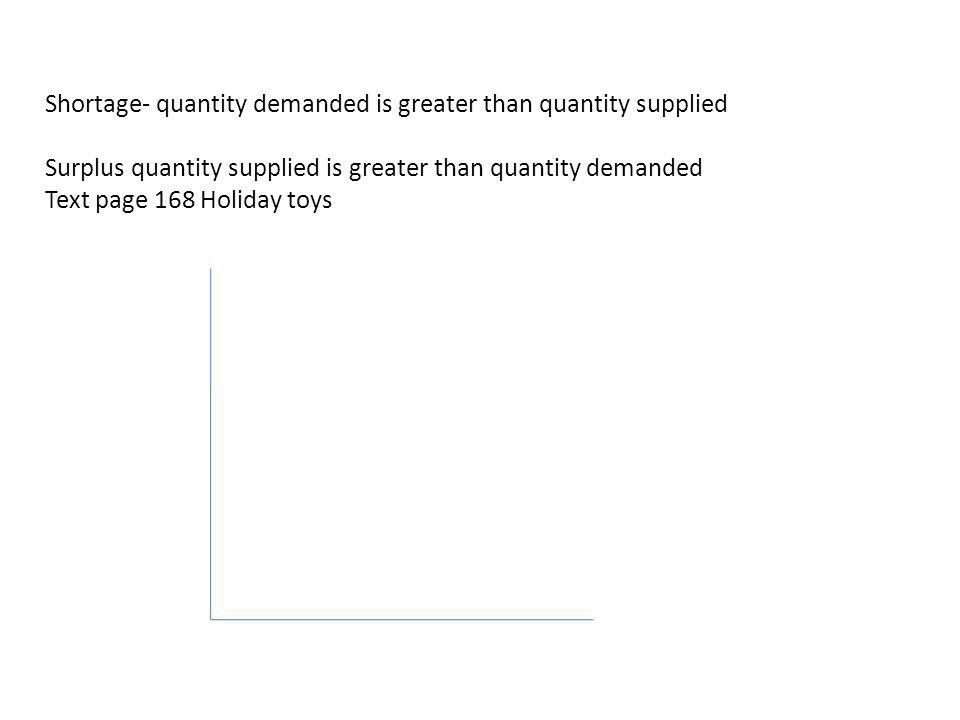 Shortage- quantity demanded is greater than quantity supplied Surplus quantity supplied is greater than quantity demanded Text page 168 Holiday toys