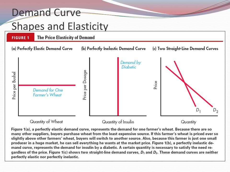 Demand Curve Shapes and Elasticity