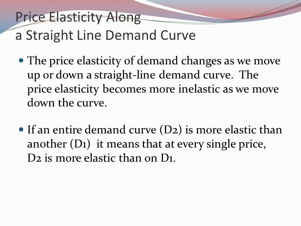 Price Elasticity Along a Straight Line Demand Curve The price elasticity of demand changes as we move up or down a straight-line demand curve.
