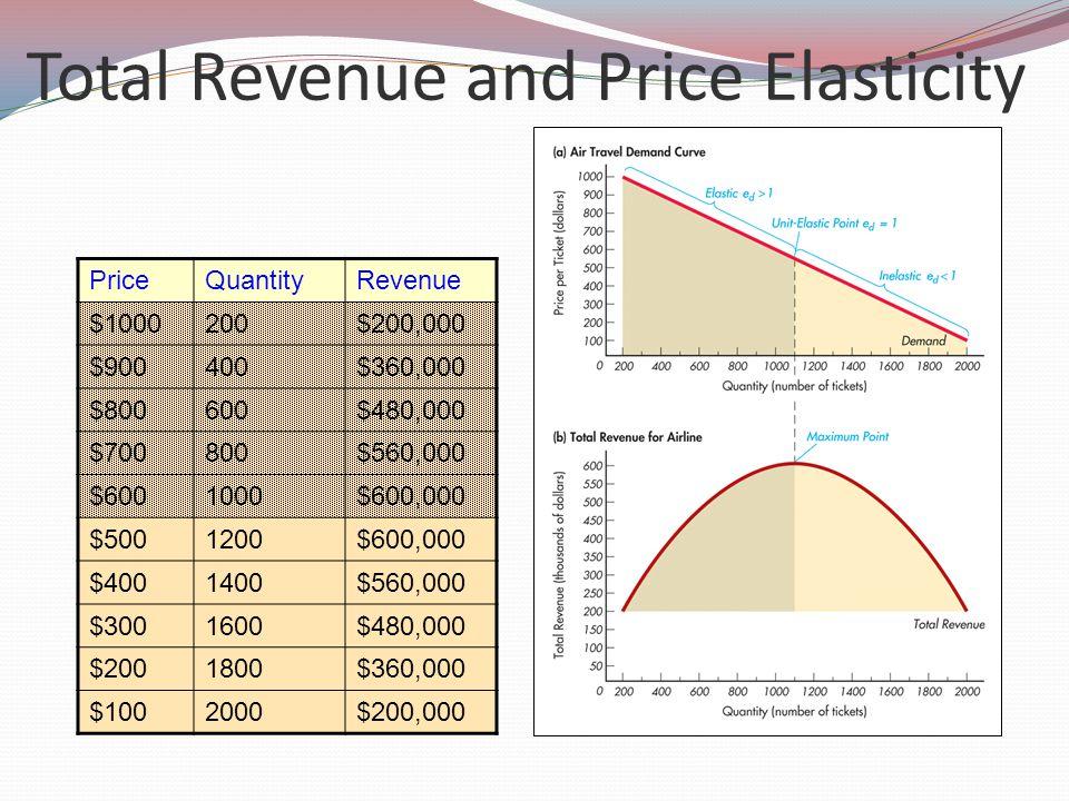 Total Revenue and Price Elasticity PriceQuantityRevenue $1000200$200,000 $900400$360,000 $800600$480,000 $700800$560,000 $6001000$600,000 $5001200$600,000 $4001400$560,000 $3001600$480,000 $2001800$360,000 $1002000$200,000