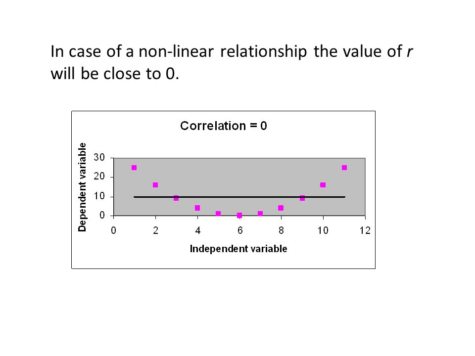 In case of a non-linear relationship the value of r will be close to 0.