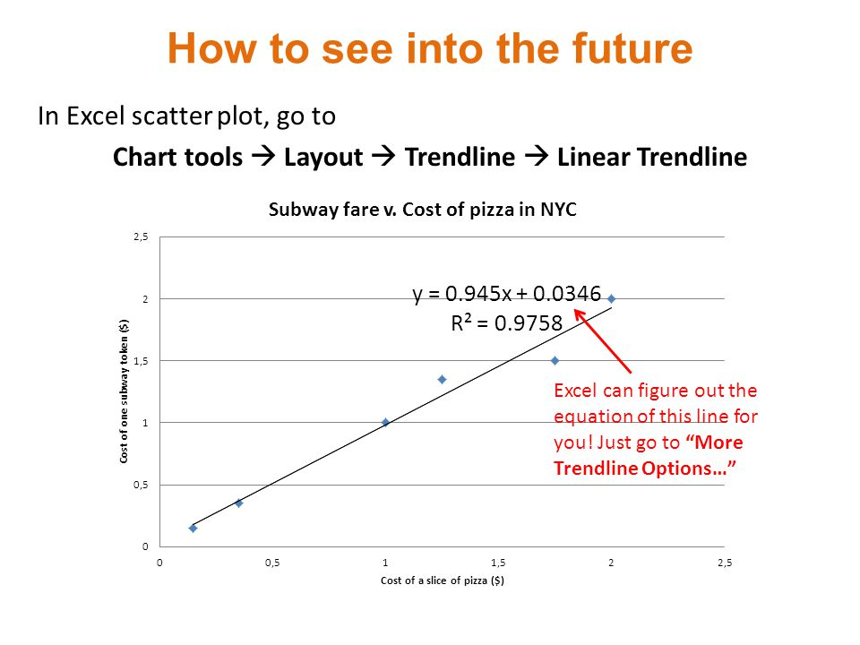 How to see into the future, contd.Now you can use the trendline to make predictions.