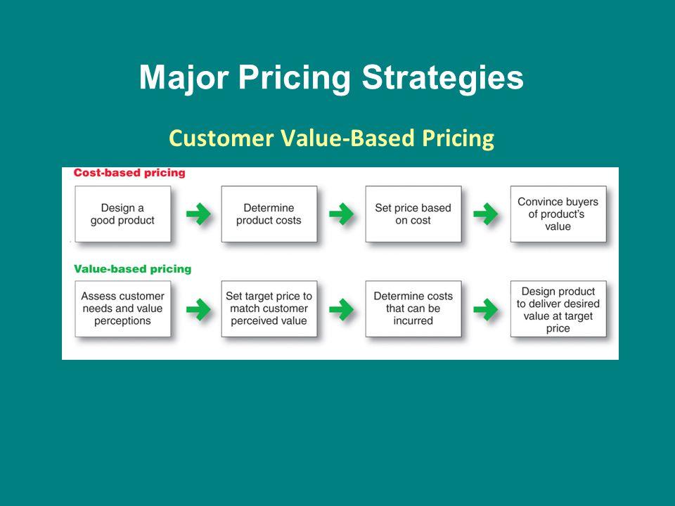 Major Pricing Strategies Customer Value-Based Pricing