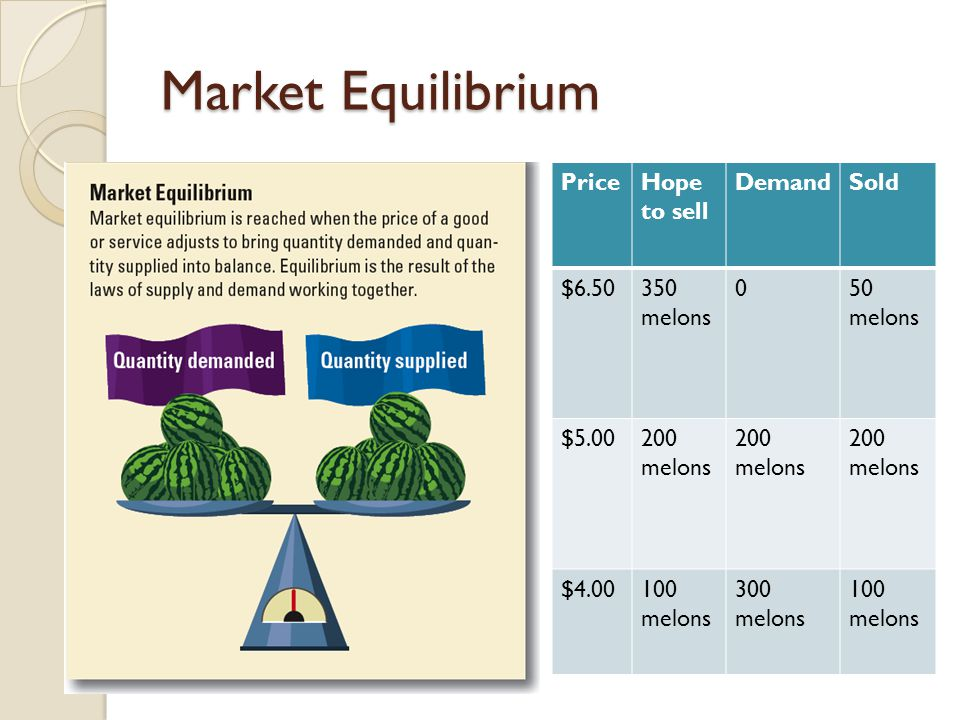 Market Equilibrium PriceHope to sell DemandSold $6.50350 melons 050 melons $5.00200 melons $4.00100 melons 300 melons 100 melons