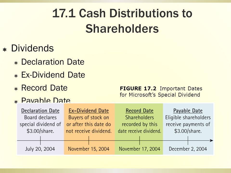 17.1 Cash Distributions to Shareholders Dividends Declaration Date Ex-Dividend Date Record Date Payable Date FIGURE 17.2 Important Dates for Microsoft
