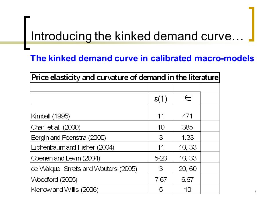 8 Introducing the kinked demand curve… Our contribution : - Does the kinked demand curve exist.