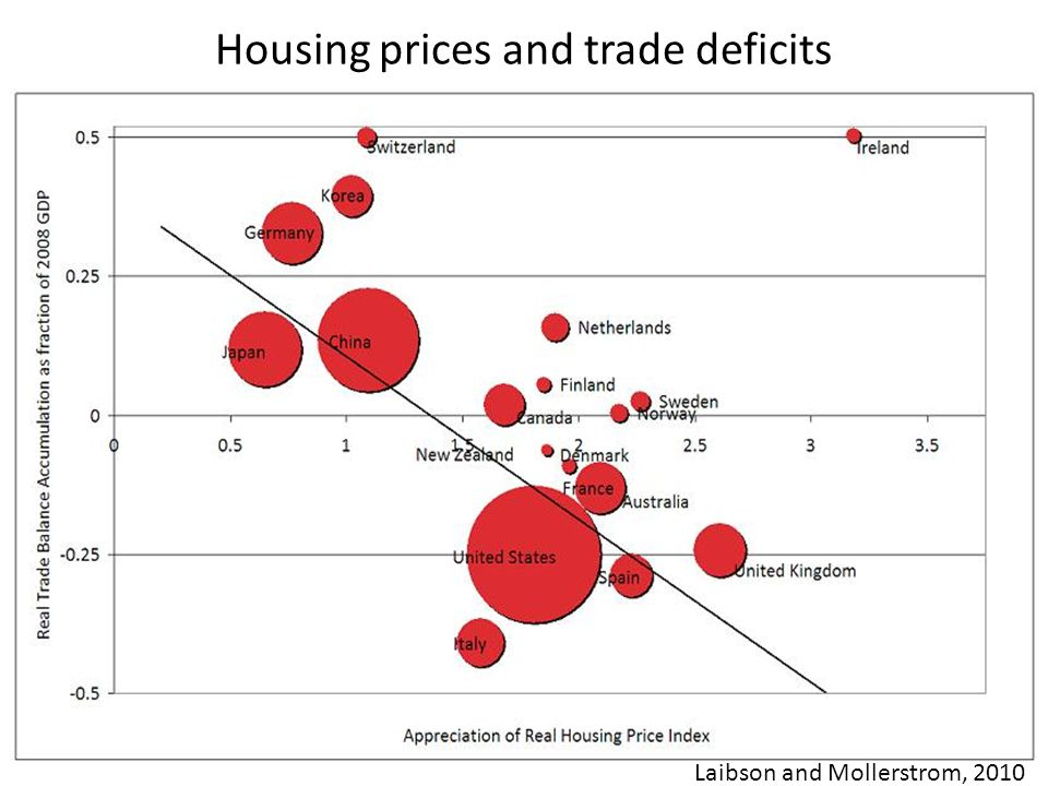 Housing prices and trade deficits Turkey Japan Germany Laibson and Mollerstrom, 2010