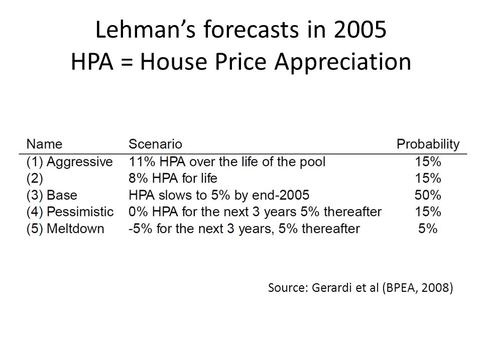 Lehmans forecasts in 2005 HPA = House Price Appreciation Source: Gerardi et al (BPEA, 2008)