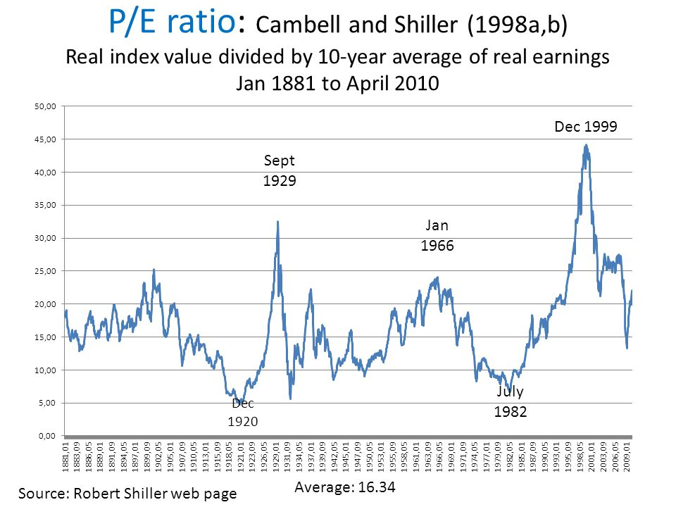 P/E ratio: Cambell and Shiller (1998a,b) Real index value divided by 10-year average of real earnings Jan 1881 to April 2010 Dec 1920 Sept 1929 July 1982 Jan 1966 Dec 1999 Average: 16.34 Source: Robert Shiller web page