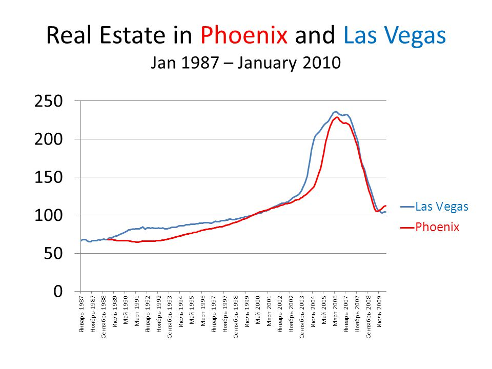 Real Estate in Phoenix and Las Vegas Jan 1987 – January 2010