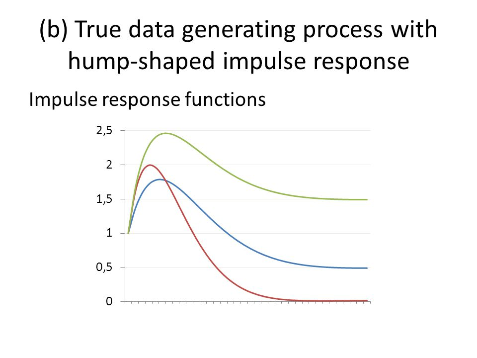 (b) True data generating process with hump-shaped impulse response Impulse response functions