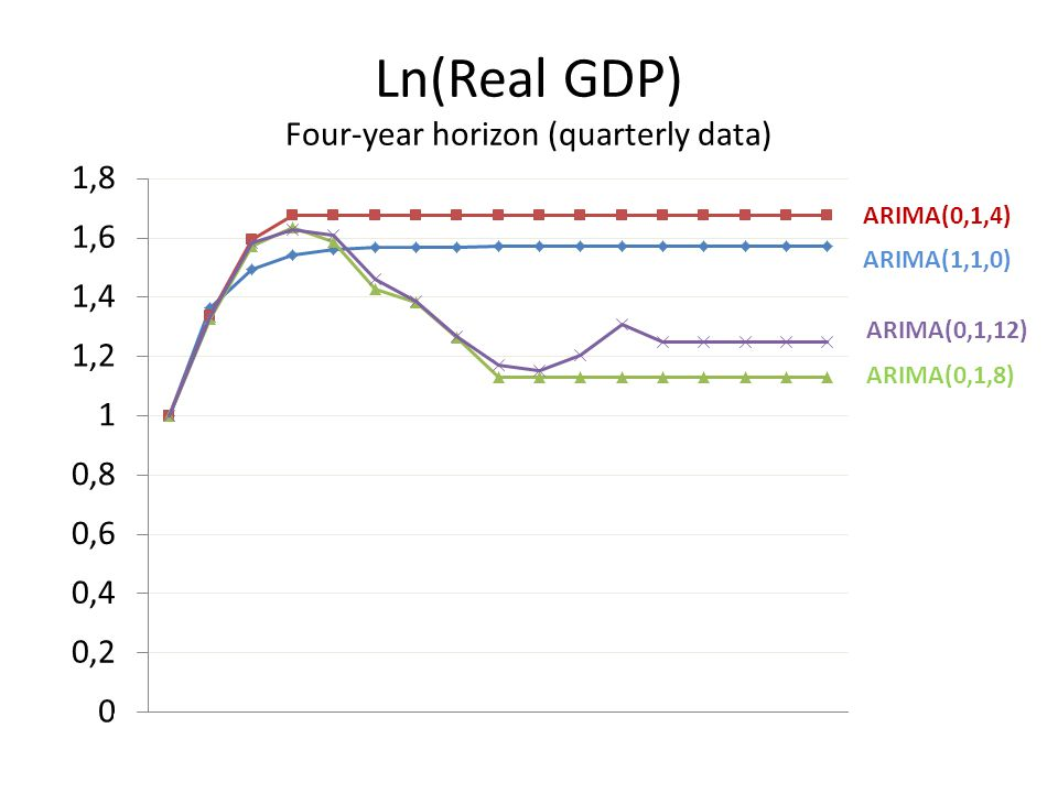 Ln(Real GDP) Four-year horizon (quarterly data) ARIMA(1,1,0) ARIMA(0,1,12) ARIMA(0,1,8) ARIMA(0,1,4)