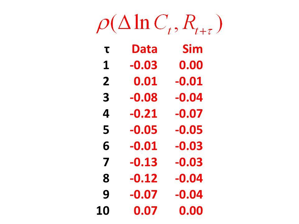 τDataSim 1-0.030.00 20.01-0.01 3-0.08-0.04 4-0.21-0.07 5-0.05 6-0.01-0.03 7-0.13-0.03 8-0.12-0.04 9-0.07-0.04 100.070.00