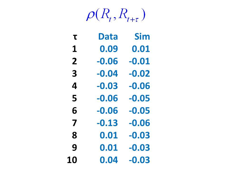 τDataSim 10.090.01 2-0.06-0.01 3-0.04-0.02 4-0.03-0.06 5 -0.05 6-0.06-0.05 7-0.13-0.06 80.01-0.03 90.01-0.03 100.04-0.03