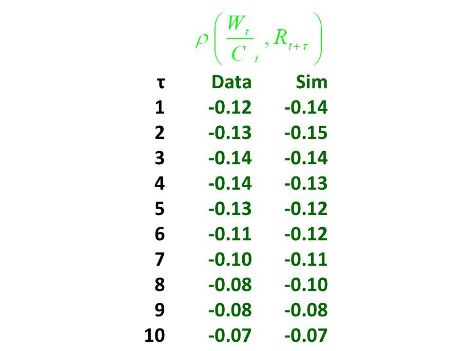 τDataSim 1-0.12-0.14 2-0.13-0.15 3-0.14 4 -0.13 5 -0.12 6-0.11-0.12 7-0.10-0.11 8-0.08-0.10 9-0.08 10-0.07