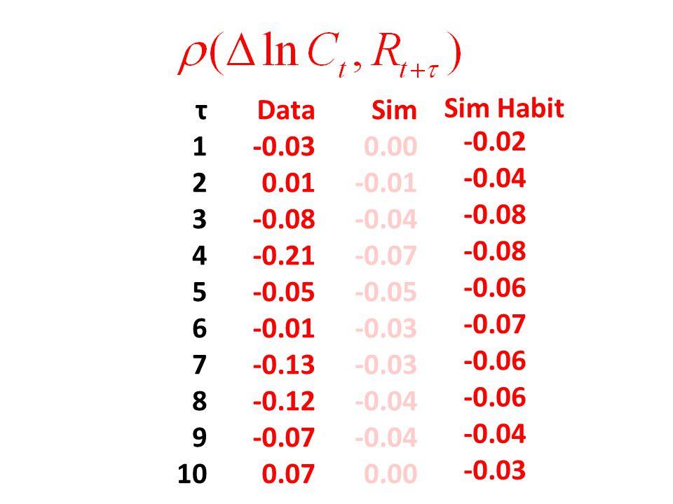 τDataSim 1-0.030.00 20.01-0.01 3-0.08-0.04 4-0.21-0.07 5-0.05 6-0.01-0.03 7-0.13-0.03 8-0.12-0.04 9-0.07-0.04 100.070.00 -0.02 -0.04 -0.08 -0.06 -0.07 -0.06 -0.04 -0.03 Sim Habit
