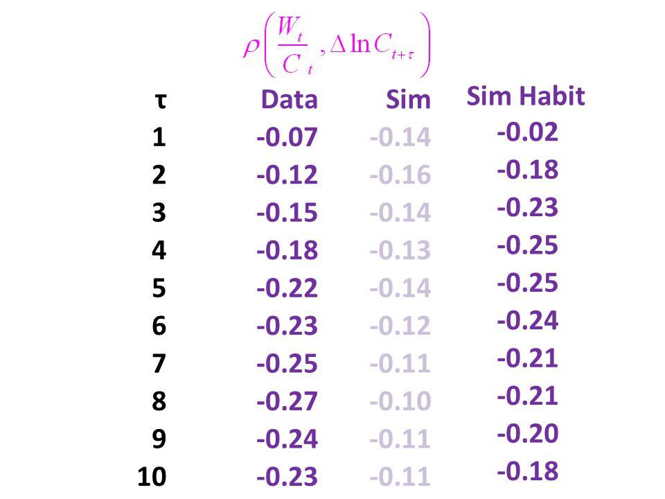 τDataSim 1-0.07-0.14 2-0.12-0.16 3-0.15-0.14 4-0.18-0.13 5-0.22-0.14 6-0.23-0.12 7-0.25-0.11 8-0.27-0.10 9-0.24-0.11 10-0.23-0.11 -0.02 -0.18 -0.23 -0.25 -0.24 -0.21 -0.20 -0.18 Sim Habit