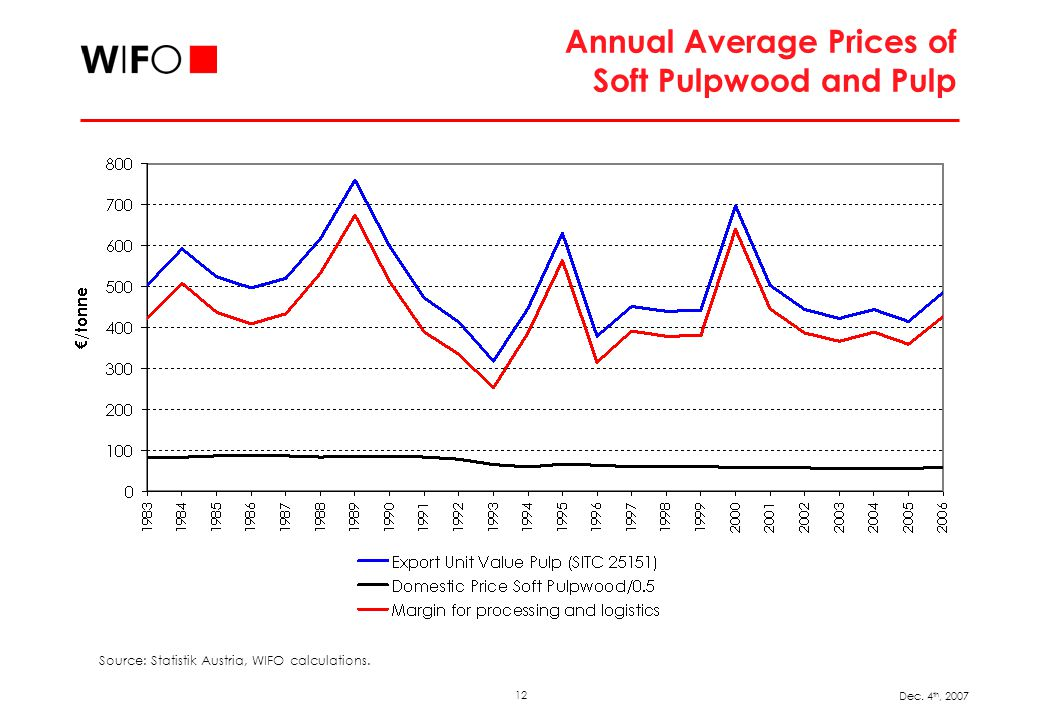 12 Dec. 4 th, 2007 Annual Average Prices of Soft Pulpwood and Pulp Source: Statistik Austria, WIFO calculations.