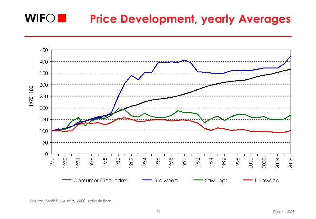 14 Dec. 4 th, 2007 Price Development, yearly Averages Source: Statistik Austria, WIFO calculations.