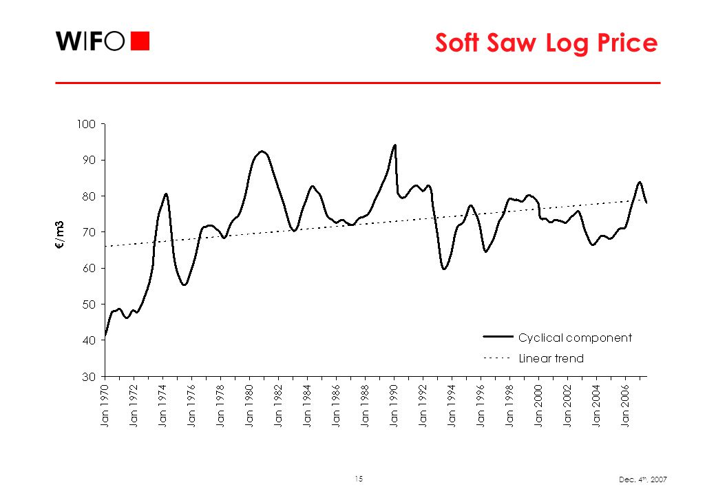 15 Dec. 4 th, 2007 Soft Saw Log Price
